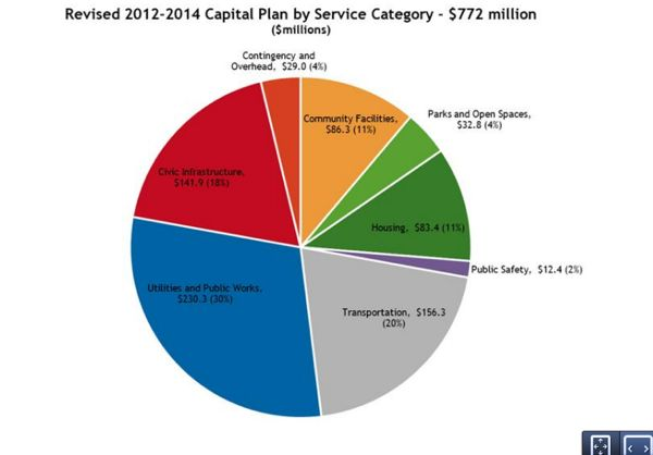 1revised 2012-14 capital budgetWr